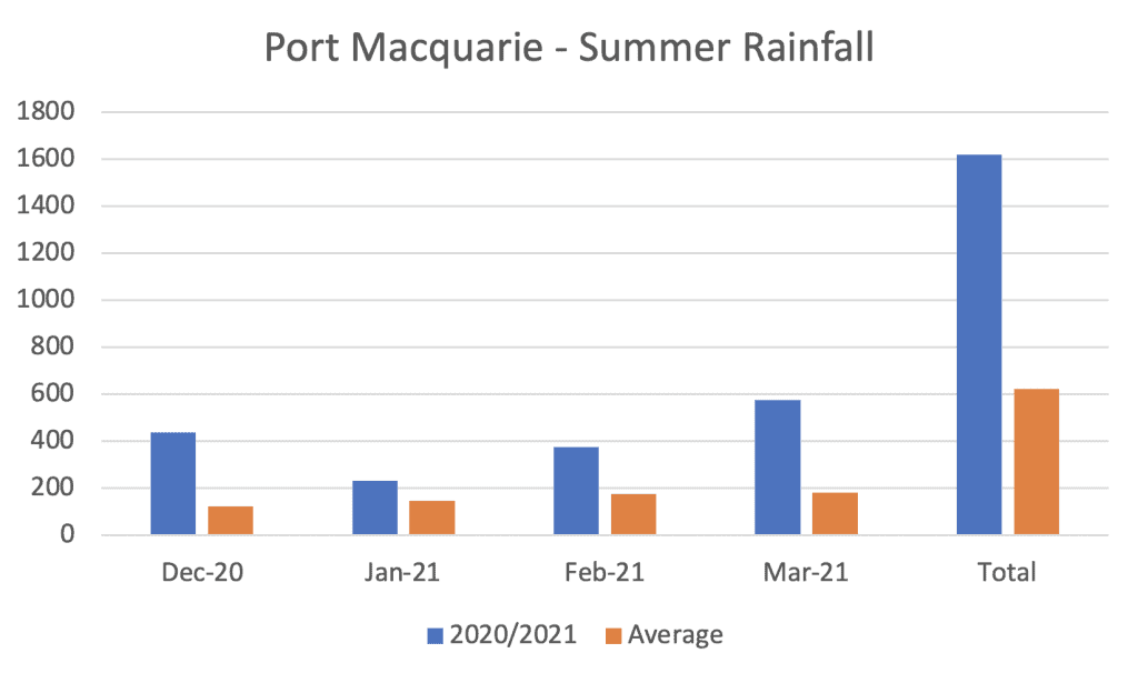 Chart of the summer rainfall for Port Macquarie